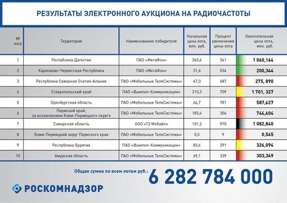 СМИ: Большая часть лотов на первом в РФ аукционе по радиочастотам досталась МТС